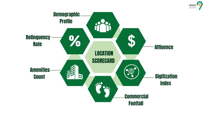 Location Scorecard- The alternative Credit Bureau